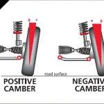 Positieve en negatieve camber / wielvlucht