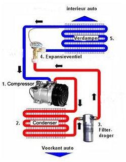 Tips gebruik airco in auto | CARBLOGGER