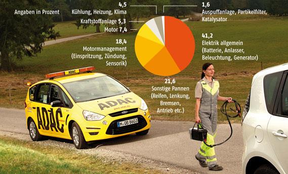 Pechstatistieken 2011