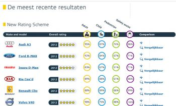 Testresultaten Euro Ncap 2012