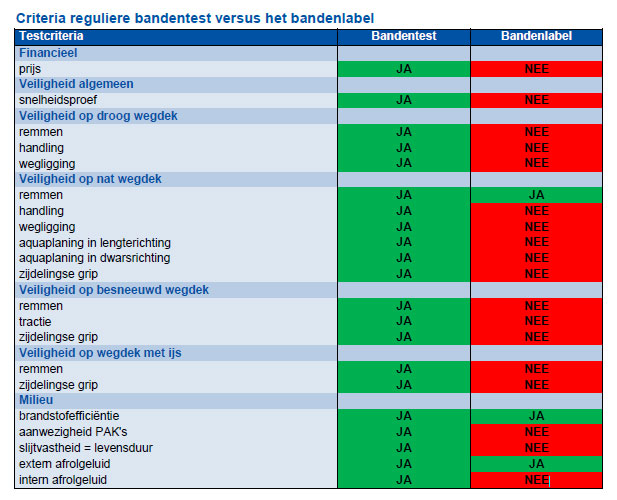 Criteria bandentest vs bandenlabel