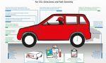 Trucs autofabrikanten tijdens verbruikstest