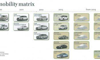 Volkswagen Group EV, PHEV