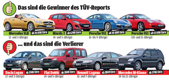 TUV-rapport 2015 winnaars en verliezers