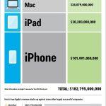 Zo verdient Apple zijn geld