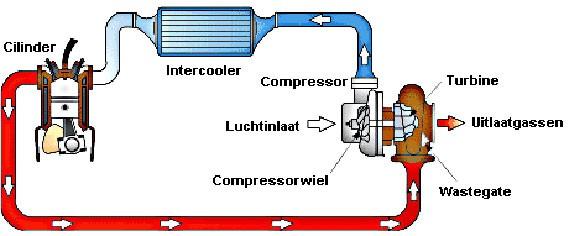 Hoe Werkt Een Elektrische Auto Motor Linemobilefan