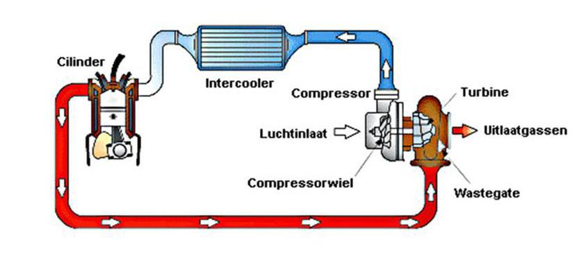 Uitleg turbomotor