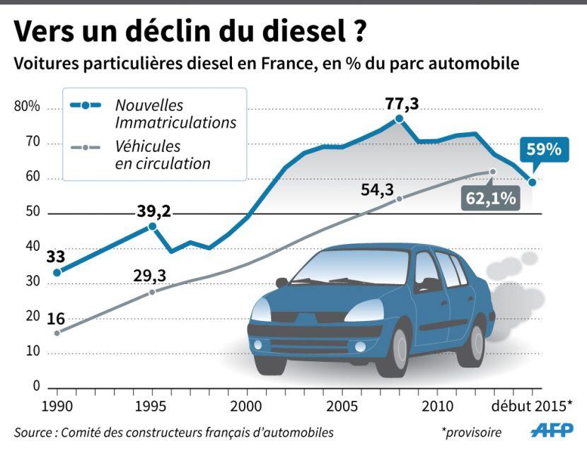 Diesels in Frankrijk