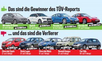 tuev-report-2016