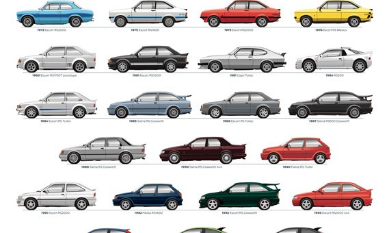 Ford RS-modellen