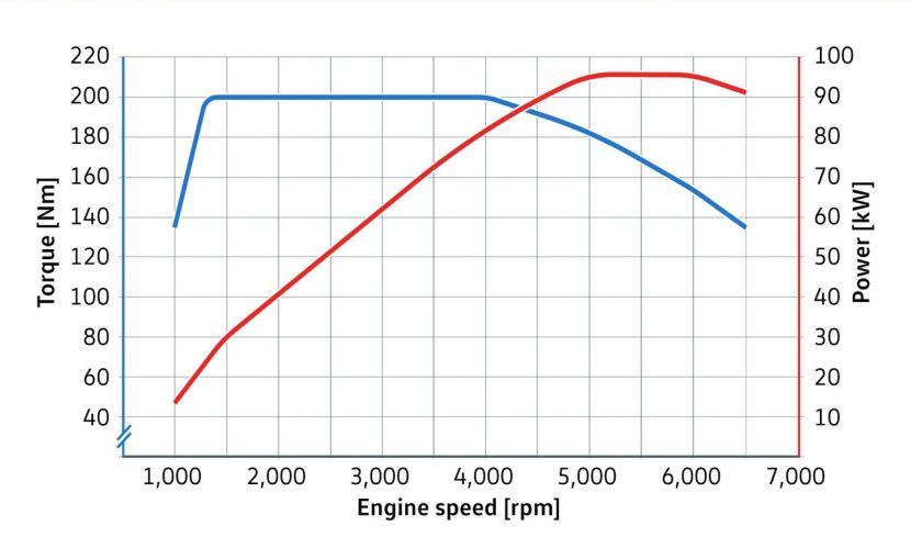 Vermogenscurve Volkswagen 1.5 TSI 130 pk