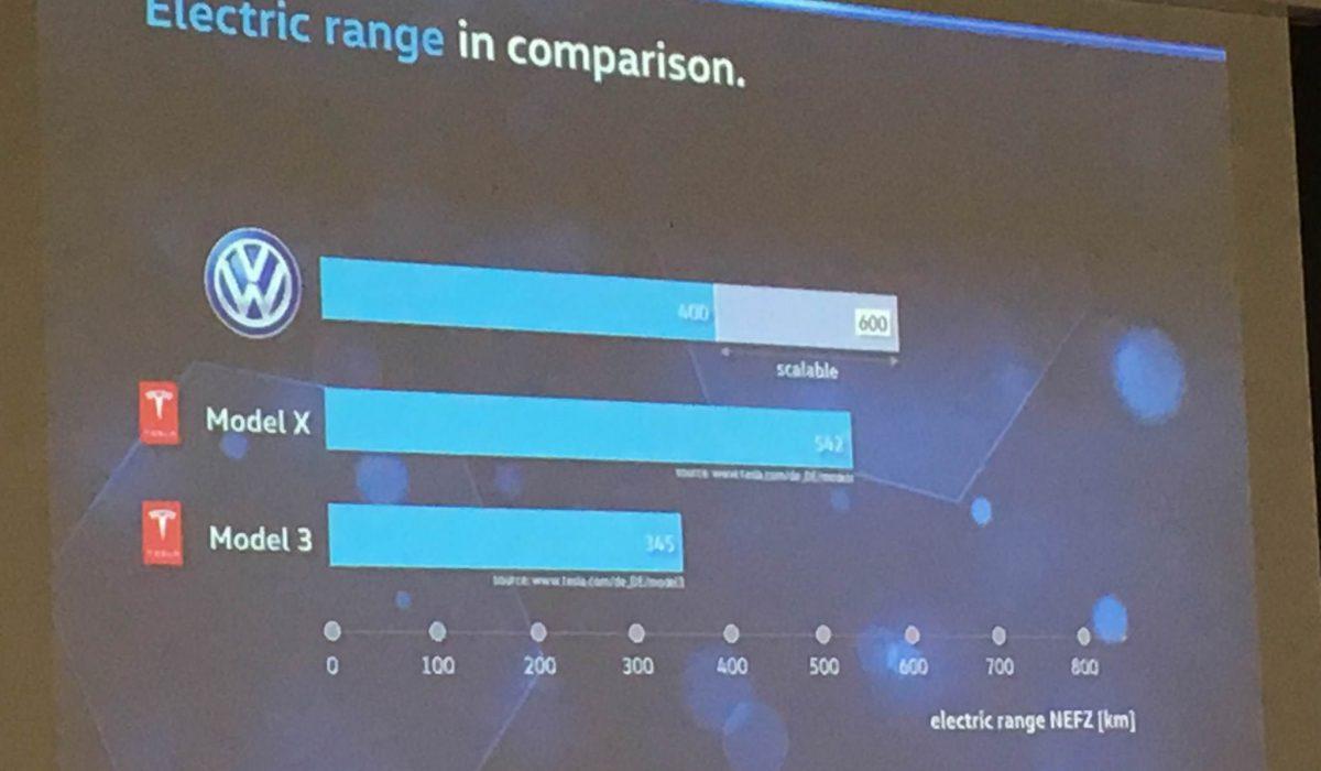 Vergelijking bereik Volkswagen elektrische auto