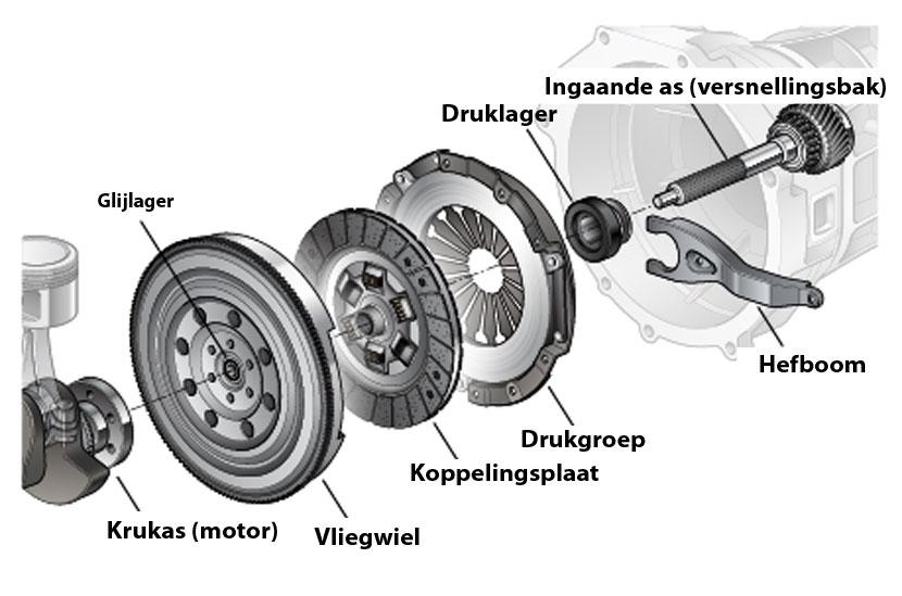 Onderdelen koppeling: vliegwiel, koppelingsplaat, drukgroep, druklager