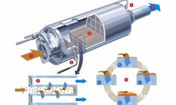 Hoe werkt roetfilter (DPF)?