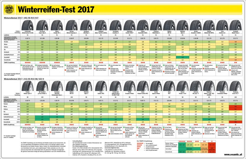 winterbanden test adac 2017
