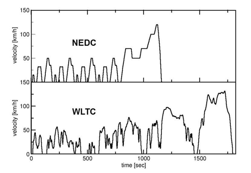 Verschil nedc- en wltp-testcyclus
