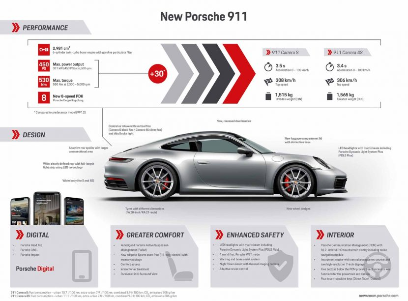 Specificaties Porsche 911 Carrera S (992)