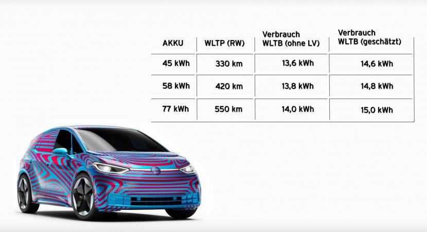 Volkswagen id3 verbruik