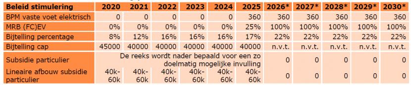 Plannen bijtelling 2020-2030