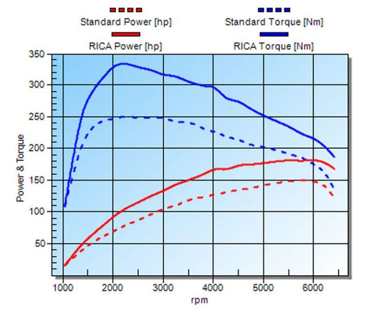 Vermogenscurve chiptuning vag 1.5 TSI
