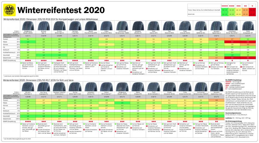 Testresultaten Adac winterbanden 2020
